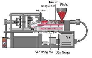 He Thong Phun 1 - thủy lực sài gòn